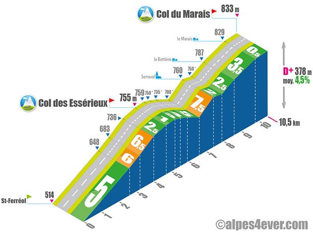 Profil du Col du Marais (versant Sud).